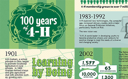 100 Years of 4H Clubs - View Infographic
