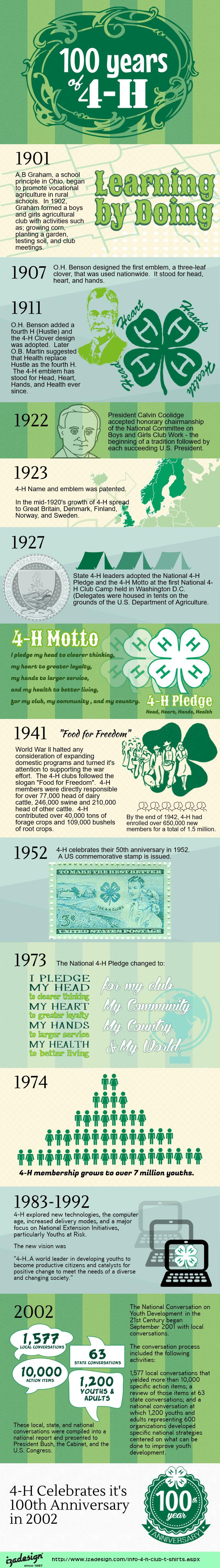 4H - 100 Years of 4H 1902-2002 Infographic